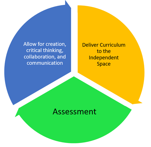 Allow for creation, crtitical thinking, collaboration, and communication; Assessment; Deliver curriculum to the independent s